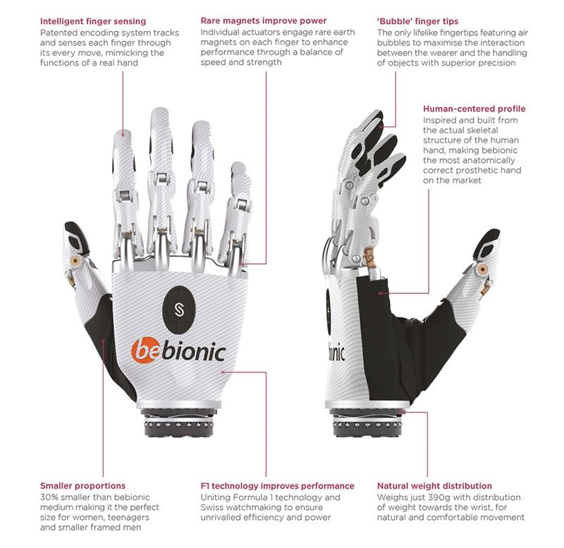 La mano biónica más realista del mundo transformará la vida de ...
