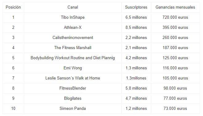 Cuánto ganan los youtubers más influyentes del fitness?