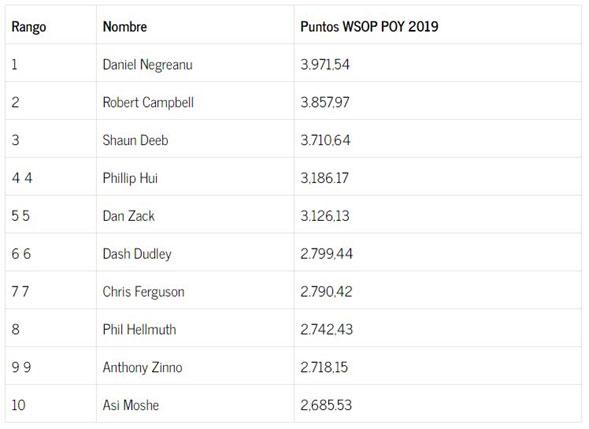Daniel Negreanu toma la delantera como Jugador del Año de las WSOP 2019