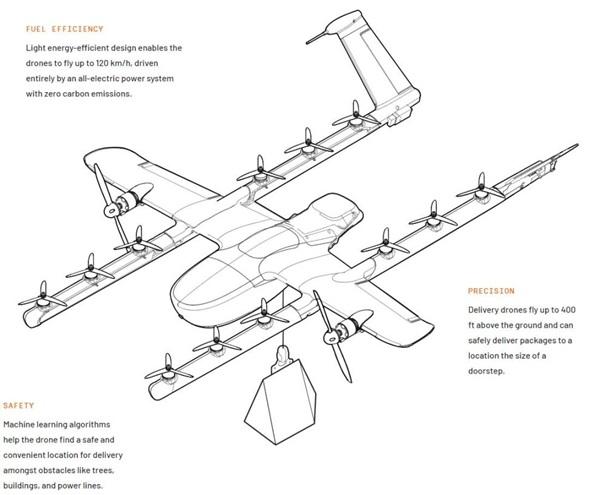 Entregas de pedidos con Drones se dispara debido al COVID-2
